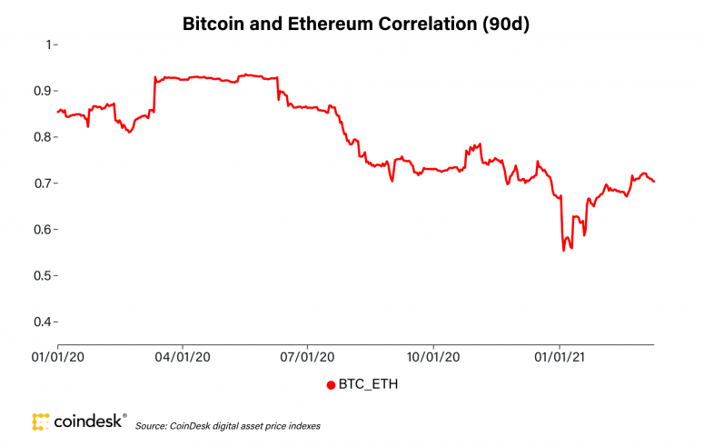 Why the NFT Frenzy Won't Drive Up Prices for Bitcoin Just Yet