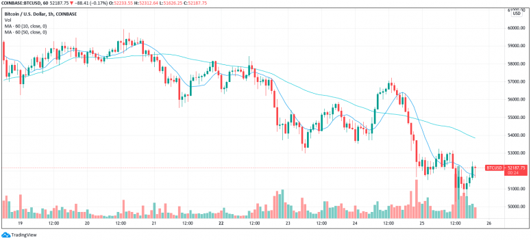 Market Wrap: Bitcoin Slips to K; All Eyes on Friday's B Options Expiry