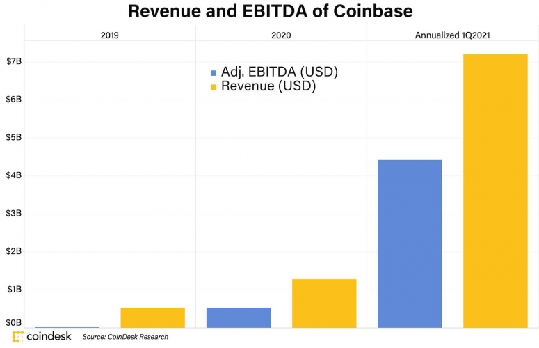 How Coinbase's Wild Earnings Stack Up Against Normie Financial Firms